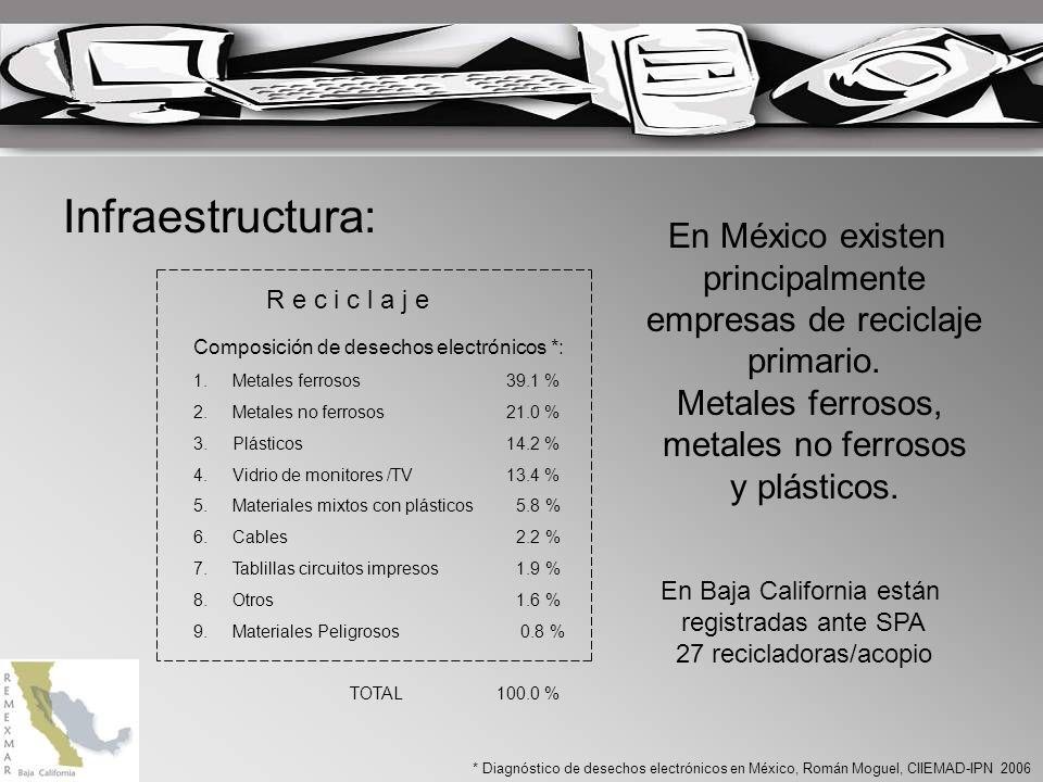 Infraestructura: R e c i c l a j e Composición de desechos electrónicos *: 1.Metales ferrosos 39.1 % 2.Metales no ferrosos 21.0 % 3.Plásticos 14.2 % 4.Vidrio de monitores /TV 13.4 % 5.Materiales mixtos con plásticos 5.8 % 6.Cables 2.2 % 7.Tablillas circuitos impresos 1.9 % 8.Otros 1.6 % 9.Materiales Peligrosos 0.8 % TOTAL 100.0 % * Diagnóstico de desechos electrónicos en México, Román Moguel, CIIEMAD-IPN 2006 En México existen principalmente empresas de reciclaje primario.