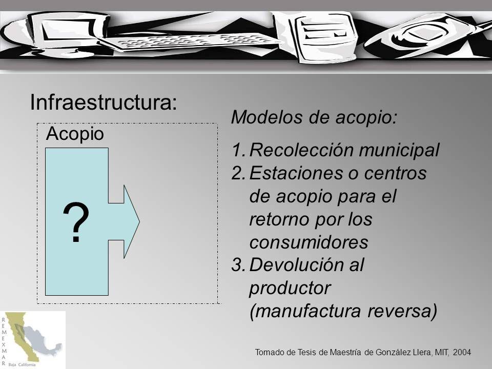 Infraestructura: ? Acopio Modelos de acopio: 1.Recolección municipal 2.Estaciones o centros de acopio para el retorno por los consumidores 3.Devolució