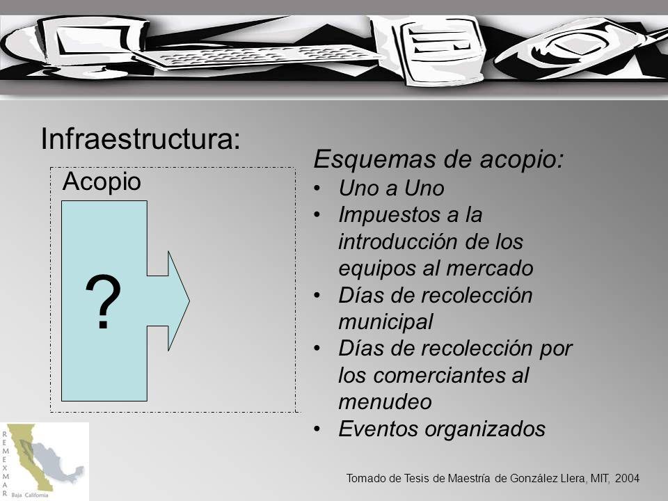 Infraestructura: ? Acopio Esquemas de acopio: Uno a Uno Impuestos a la introducción de los equipos al mercado Días de recolección municipal Días de re