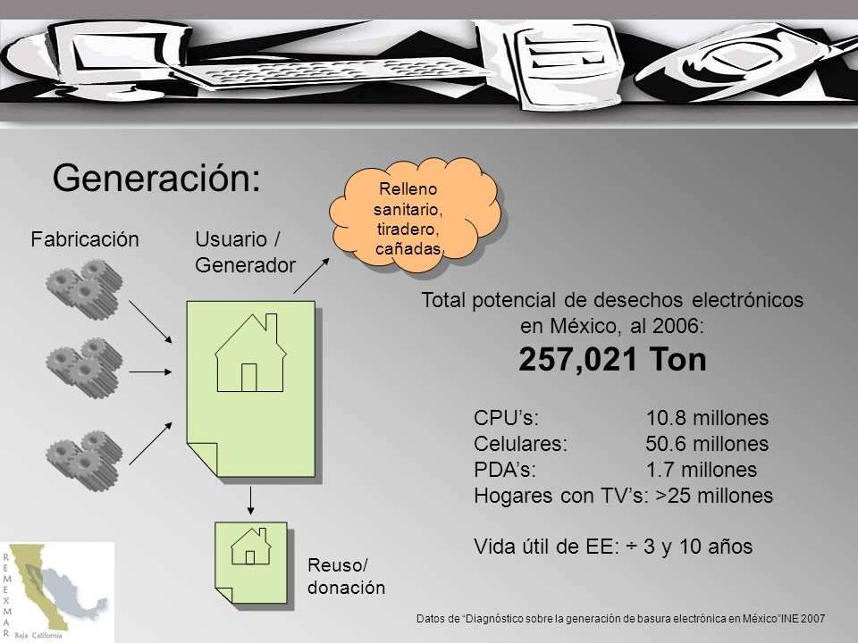 Generación: FabricaciónUsuario / Generador Reuso/ donación Relleno sanitario, tiradero, cañadas Total potencial de desechos electrónicos en México, al