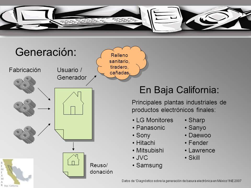 Generación: FabricaciónUsuario / Generador Reuso/ donación Relleno sanitario, tiradero, cañadas En Baja California: Datos de Diagnóstico sobre la generación de basura electrónica en MéxicoINE 2007 Producción de 30 millones de TVs/anuales Participación industrial por localidad: Rosarito y Ensenada 5.1 % Tecate 8.4 % Mexicali 20.6 % Tijuana 65.4 % 213 plantas: cómputo, telecomunicación, Electrónica de consumo, electrónica Industrial, componentes.