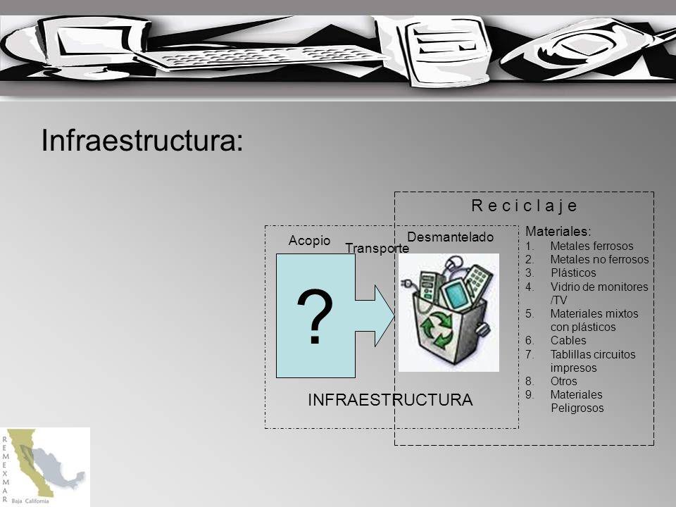 Infraestructura: Desmantelado ? Acopio INFRAESTRUCTURA R e c i c l a j e Materiales: 1.Metales ferrosos 2.Metales no ferrosos 3.Plásticos 4.Vidrio de