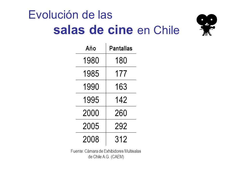 Evolución de las salas de cine en Chile AñoPantallas 1980180 1985177 1990163 1995142 2000260 2005292 2008312 Fuente: Cámara de Exhibidores Multisalas de Chile A.G.