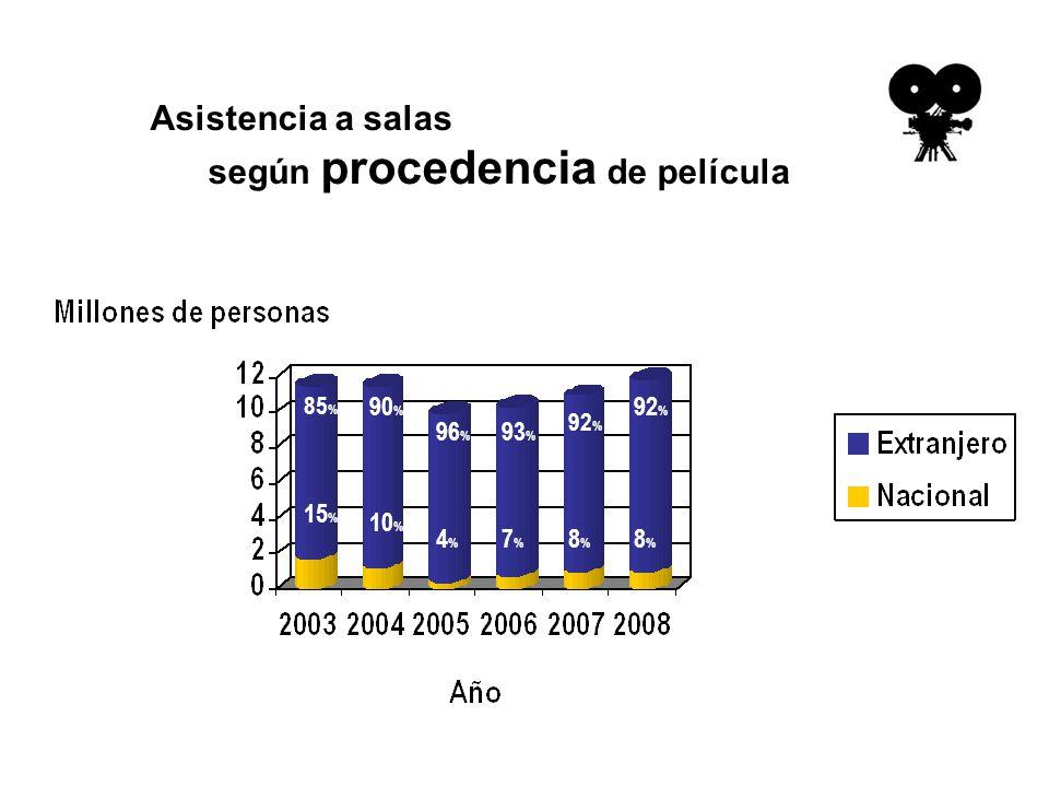 Asistencia a salas según procedencia de película 15 % 10 % 4%4% 7%7% 8%8% 85 % 90 % 96 % 93 % 92 % 8%8%
