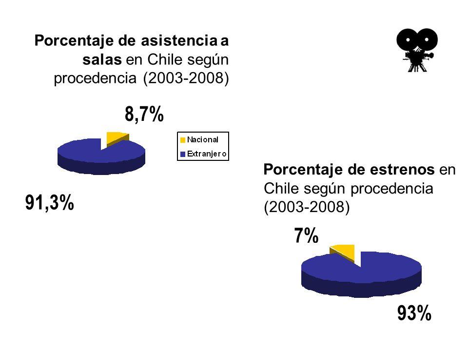 Porcentaje de estrenos en Chile según procedencia (2003-2008) 7% 93% 8,7% 91,3% Porcentaje de asistencia a salas en Chile según procedencia (2003-2008)