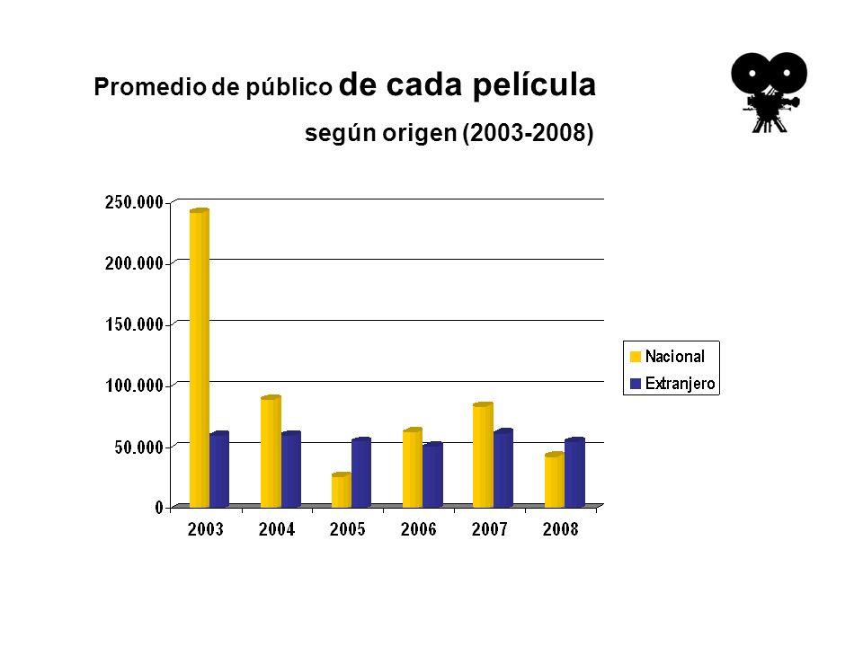 Promedio de público de cada película según origen (2003-2008)