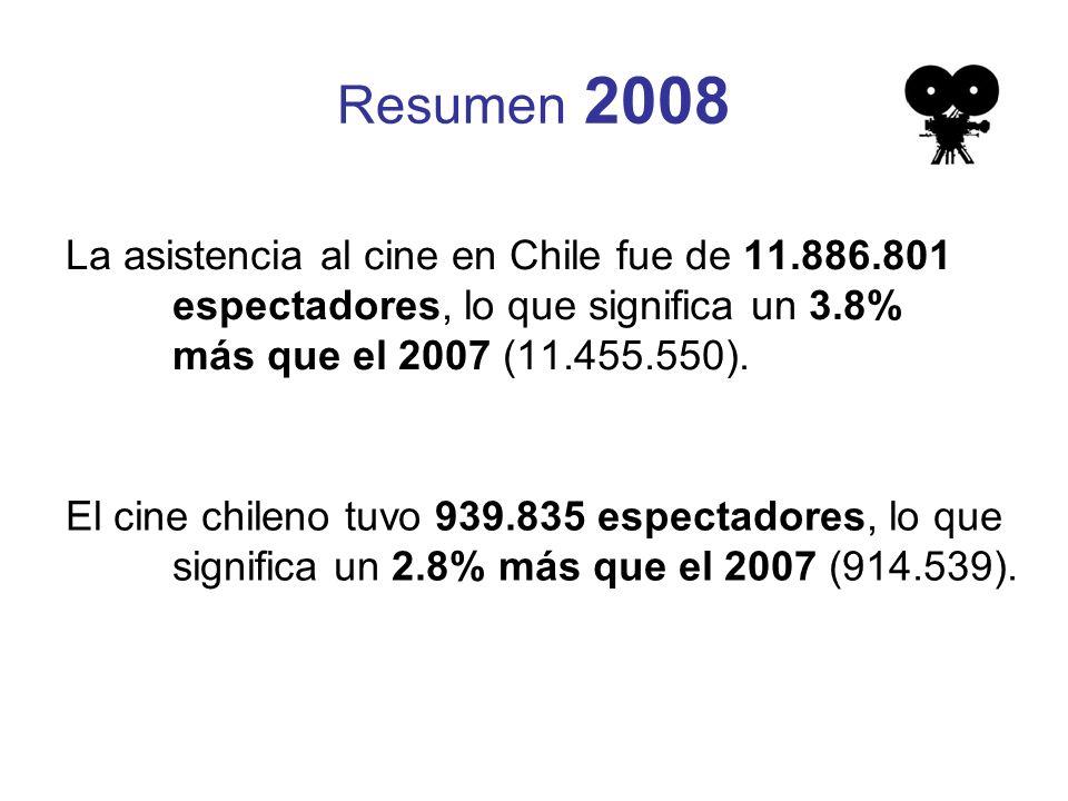 Resumen 2008 La asistencia al cine en Chile fue de 11.886.801 espectadores, lo que significa un 3.8% más que el 2007 (11.455.550).