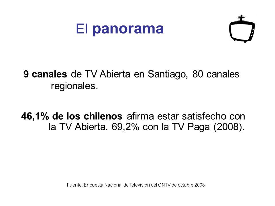 El panorama 46,1% de los chilenos afirma estar satisfecho con la TV Abierta.