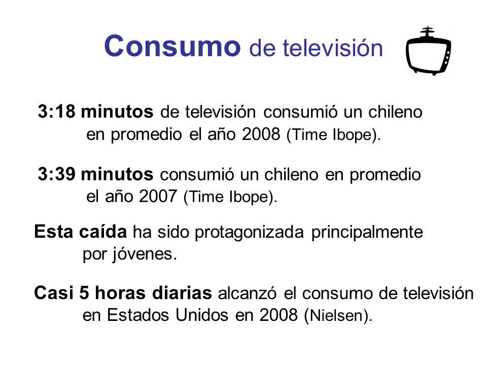 Consumo de televisión 3:18 minutos de televisión consumió un chileno en promedio el año 2008 (Time Ibope).