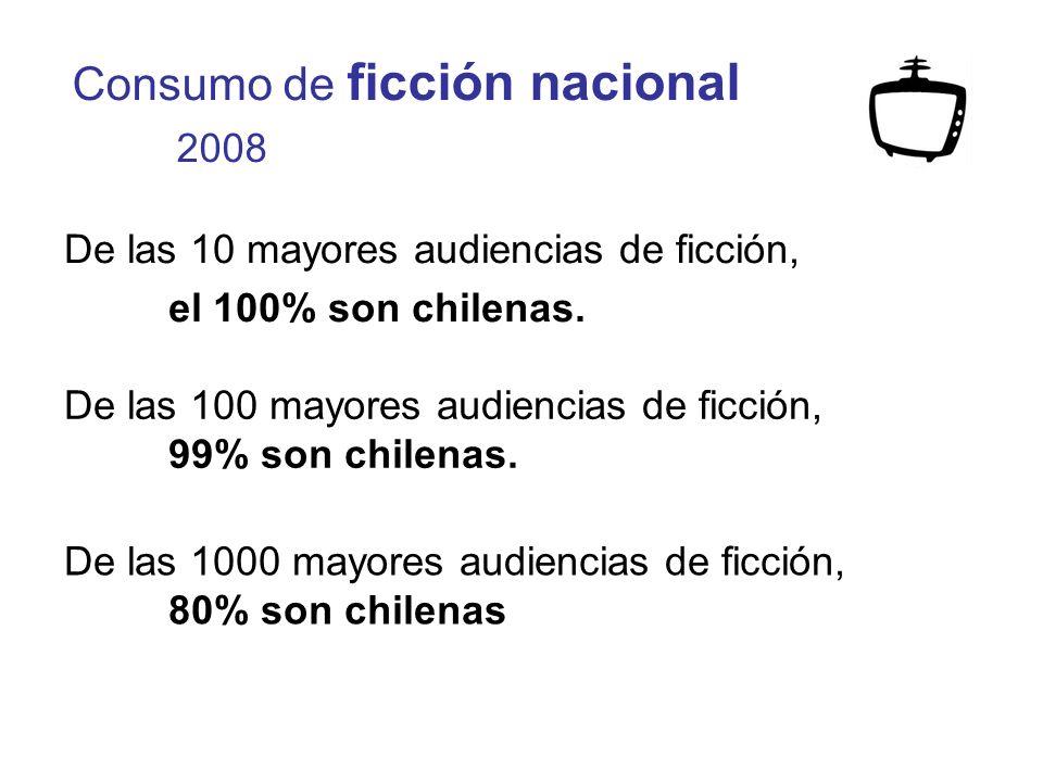 Consumo de ficción nacional 2008 De las 10 mayores audiencias de ficción, el 100% son chilenas.