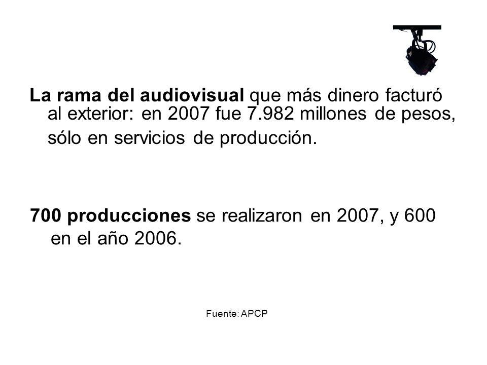 La rama del audiovisual que más dinero facturó al exterior: en 2007 fue 7.982 millones de pesos, sólo en servicios de producción.