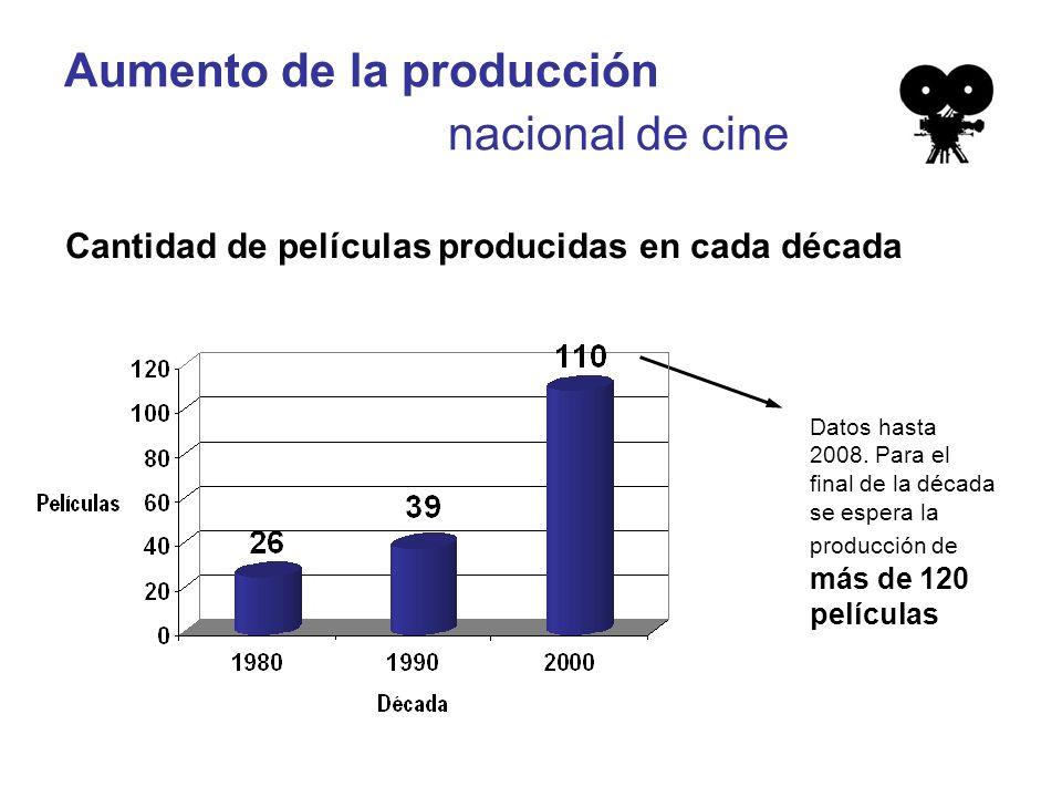 Aumento de la producción nacional de cine Cantidad de películas producidas en cada década Datos hasta 2008.
