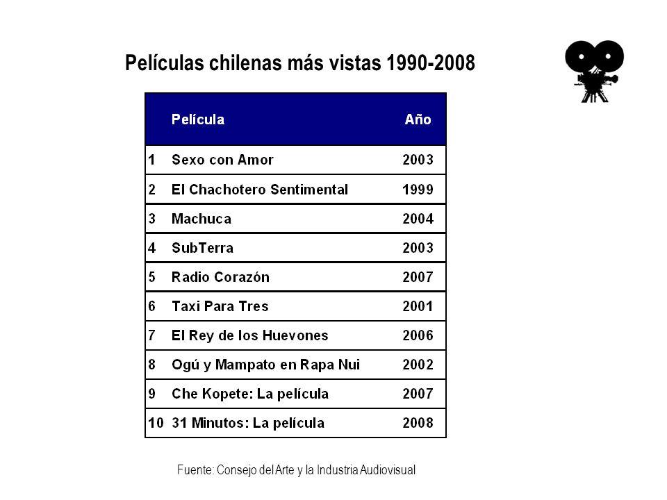 Películas chilenas más vistas 1990-2008 Fuente: Consejo del Arte y la Industria Audiovisual