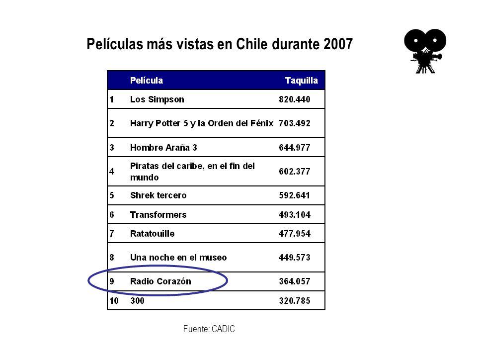 Películas más vistas en Chile durante 2007 Fuente: CADIC