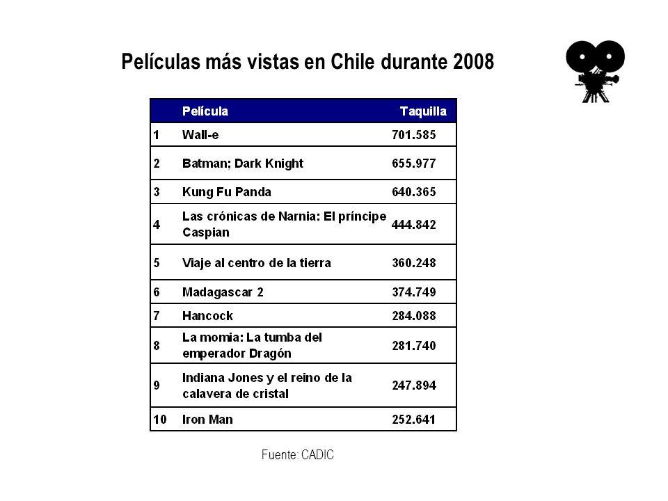 Películas más vistas en Chile durante 2008 Fuente: CADIC