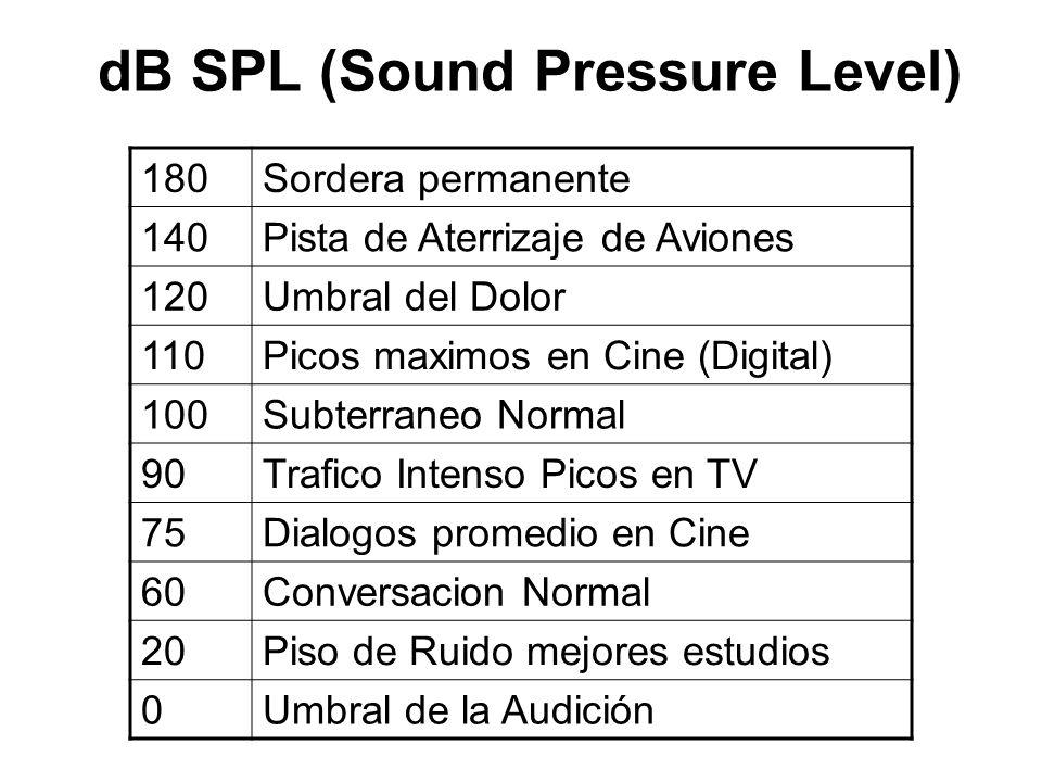dB SPL (Sound Pressure Level) 180Sordera permanente 140Pista de Aterrizaje de Aviones 120Umbral del Dolor 110Picos maximos en Cine (Digital) 100Subter