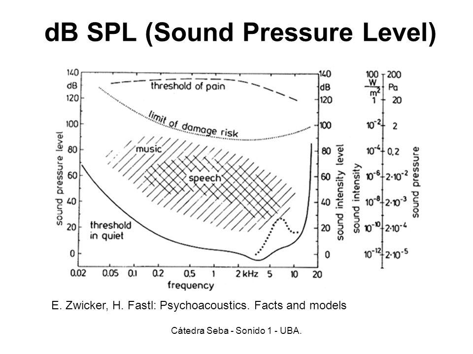 dB SPL (Sound Pressure Level) Cátedra Seba - Sonido 1 - UBA. E. Zwicker, H. Fastl: Psychoacoustics. Facts and models