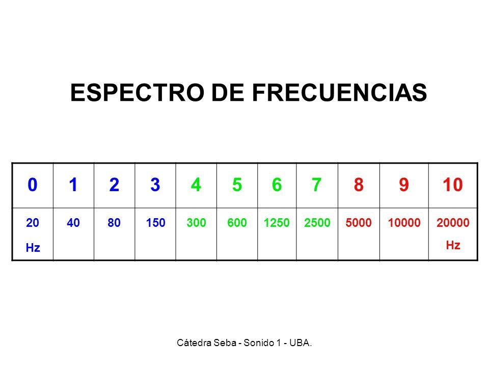 ESPECTRO DE FRECUENCIAS 012345678910 20 Hz 40801503006001250250050001000020000 Hz Cátedra Seba - Sonido 1 - UBA.