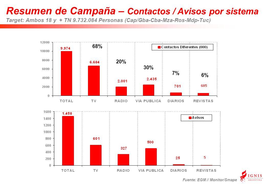 Resumen de Campaña – Contactos / Avisos por sistema Target: Ambos 18 y + TN 9.732.084 Personas (Cap/Gba-Cba-Mza-Ros-Mdp-Tuc) Fuente: EGM // Monitor/Smape 68% 20% 30% 7% 6%