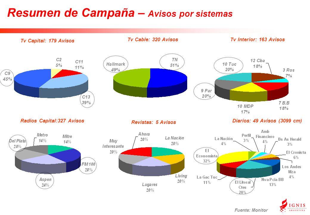 Resumen de Campaña – Avisos por sistemas Fuente: Monitor Tv Capital: 179 Avisos Tv Cable: 320 AvisosTv Interior: 163 Avisos Radios Capital:327 Avisos Revistas: 5 Avisos Diarios: 49 Avisos (3099 cm)