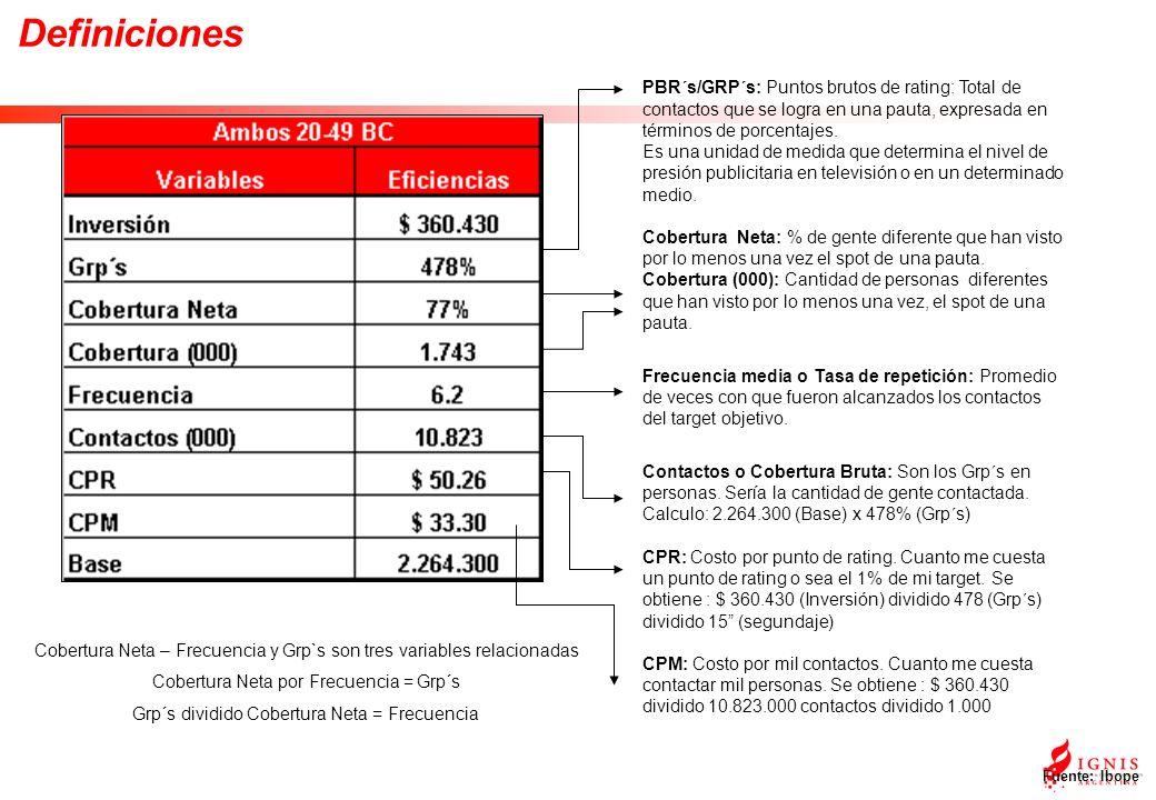 Definiciones Fuente: Ibope PBR´s/GRP´s: Puntos brutos de rating: Total de contactos que se logra en una pauta, expresada en términos de porcentajes.