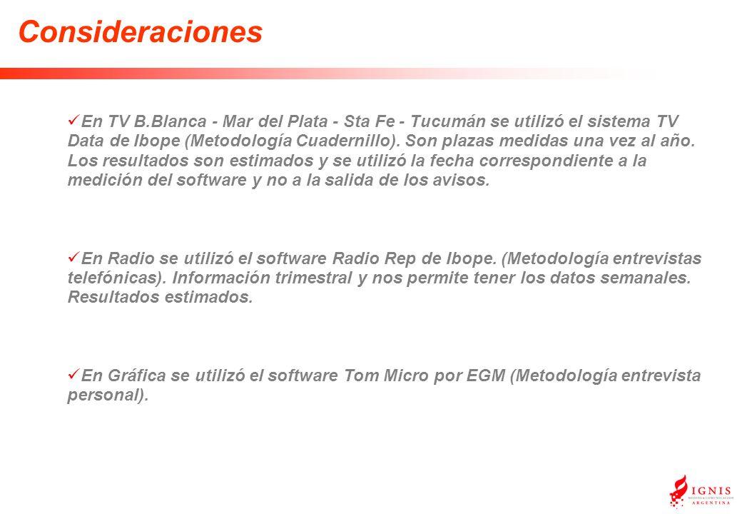 En TV B.Blanca - Mar del Plata - Sta Fe - Tucumán se utilizó el sistema TV Data de Ibope (Metodología Cuadernillo).