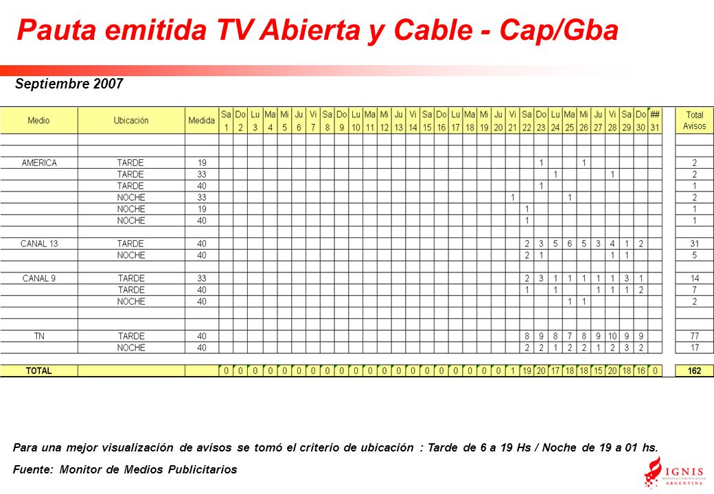 Septiembre 2007 Pauta emitida TV Abierta y Cable - Cap/Gba Para una mejor visualización de avisos se tomó el criterio de ubicación : Tarde de 6 a 19 Hs / Noche de 19 a 01 hs.