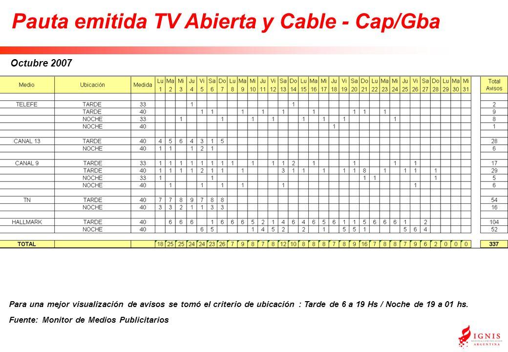 Octubre 2007 Pauta emitida TV Abierta y Cable - Cap/Gba Para una mejor visualización de avisos se tomó el criterio de ubicación : Tarde de 6 a 19 Hs / Noche de 19 a 01 hs.