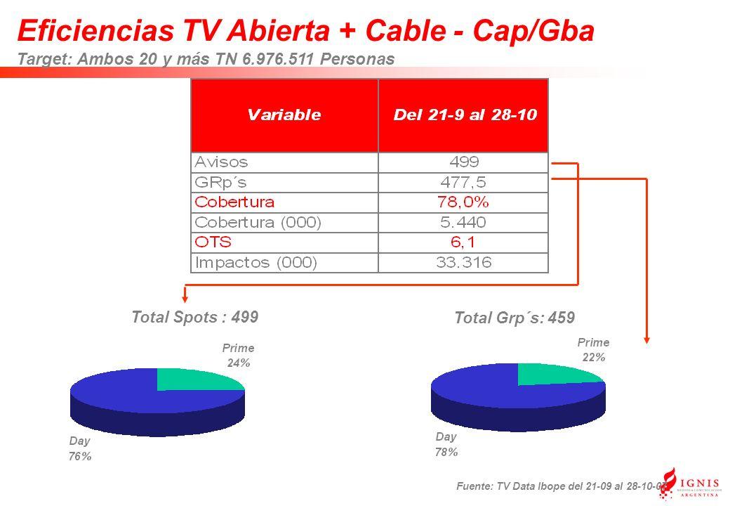 Eficiencias TV Abierta + Cable - Cap/Gba Target: Ambos 20 y más TN 6.976.511 Personas Fuente: TV Data Ibope del 21-09 al 28-10-07 Total Grp´s: 459 Total Spots : 499