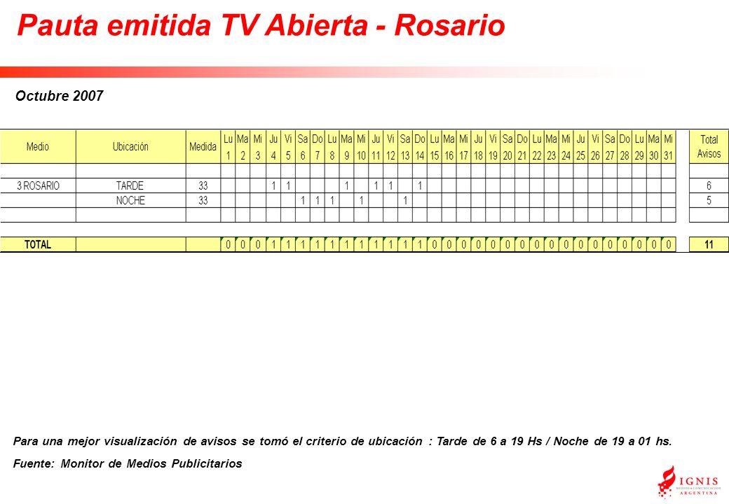 Pauta emitida TV Abierta - Rosario Octubre 2007 Para una mejor visualización de avisos se tomó el criterio de ubicación : Tarde de 6 a 19 Hs / Noche de 19 a 01 hs.