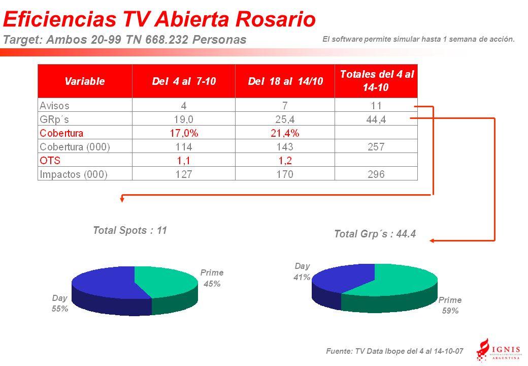 Eficiencias TV Abierta Rosario Target: Ambos 20-99 TN 668.232 Personas Fuente: TV Data Ibope del 4 al 14-10-07 Total Grp´s : 44.4 Total Spots : 11 El software permite simular hasta 1 semana de acción.