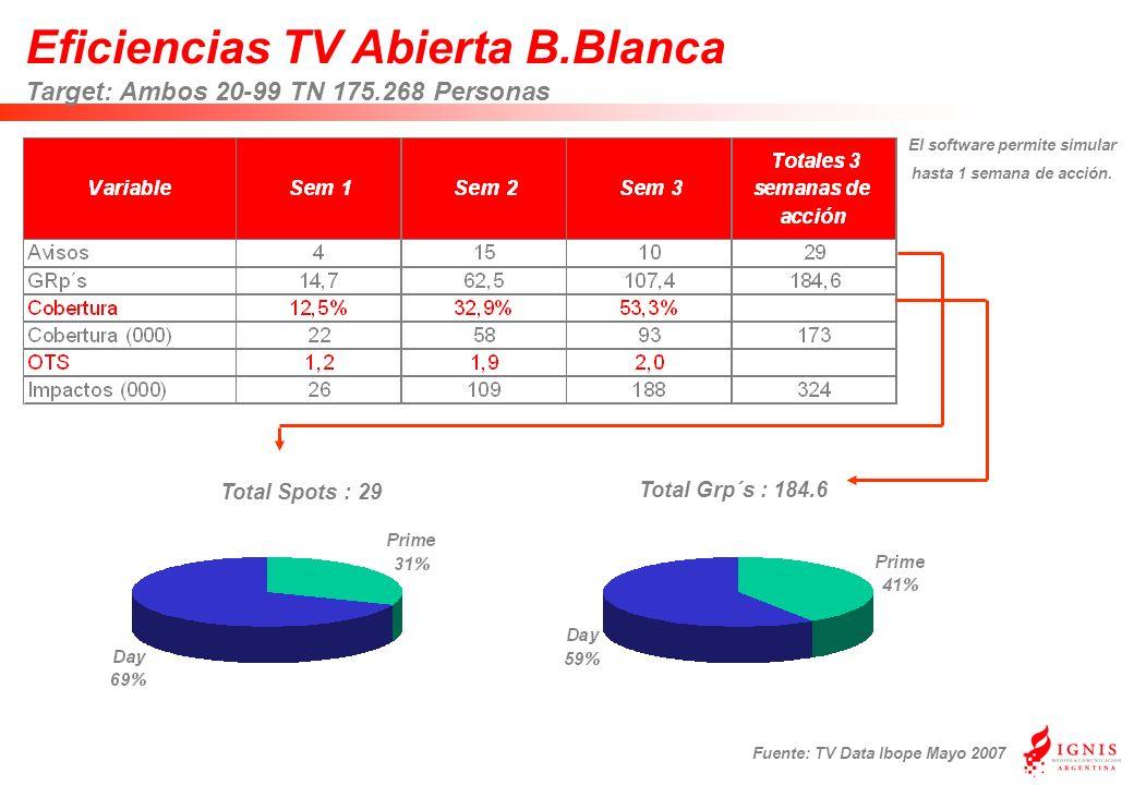 Eficiencias TV Abierta B.Blanca Target: Ambos 20-99 TN 175.268 Personas Fuente: TV Data Ibope Mayo 2007 Total Grp´s : 184.6 Total Spots : 29 El software permite simular hasta 1 semana de acción.
