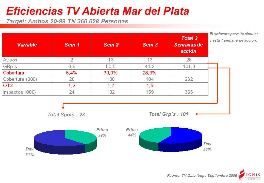 Eficiencias TV Abierta Mar del Plata Target: Ambos 20-99 TN 360.028 Personas Fuente: TV Data Ibope Septiembre 2006 Total Grp´s : 101 Total Spots : 28 El software permite simular hasta 1 semana de acción.