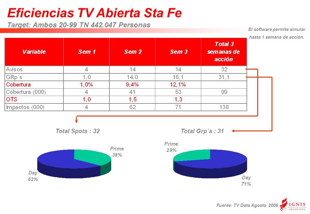 Eficiencias TV Abierta Sta Fe Target: Ambos 20-99 TN 442.047 Personas Fuente: TV Data Agosto 2006 Total Grp´s : 31Total Spots : 32 El software permite simular hasta 1 semana de acción.