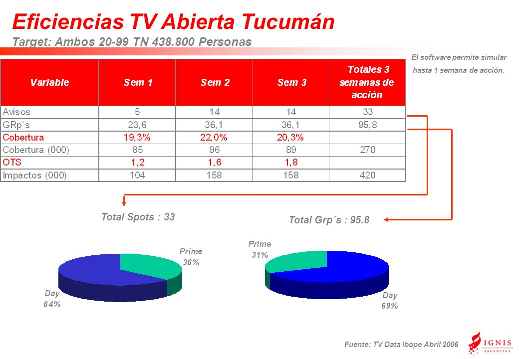 Eficiencias TV Abierta Tucumán Target: Ambos 20-99 TN 438.800 Personas Fuente: TV Data Ibope Abril 2006 Total Grp´s : 95.8 Total Spots : 33 El softwar