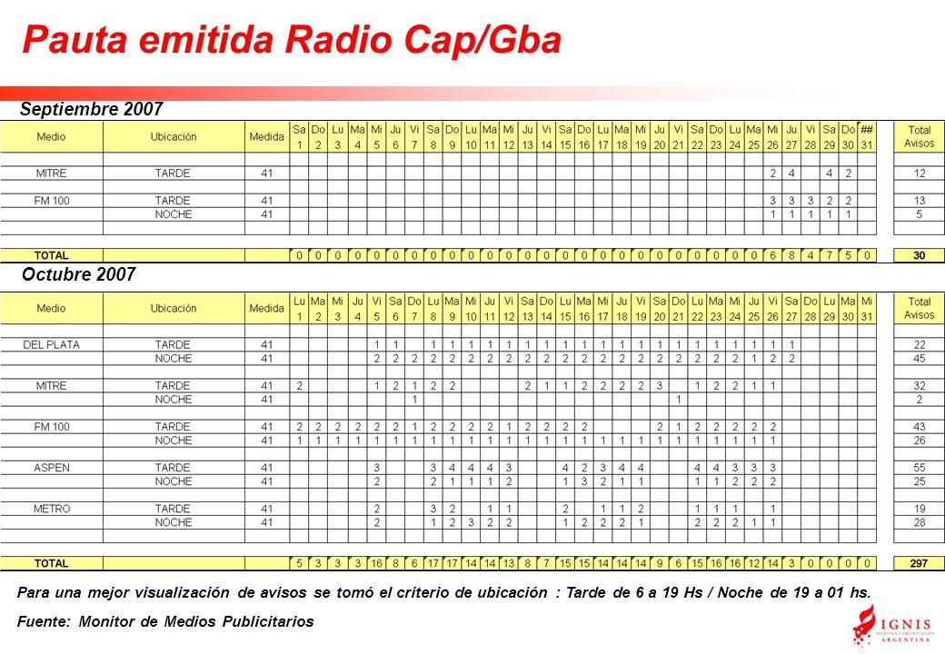 Pauta emitida Radio Cap/Gba Septiembre 2007 Octubre 2007 Para una mejor visualización de avisos se tomó el criterio de ubicación : Tarde de 6 a 19 Hs / Noche de 19 a 01 hs.