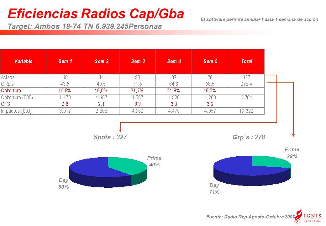 Eficiencias Radios Cap/Gba Target: Ambos 18-74 TN 6.939.245Personas Fuente: Radio Rep Agosto-Octubre 2007 Grp´s : 278Spots : 327 El software permite simular hasta 1 semana de acción