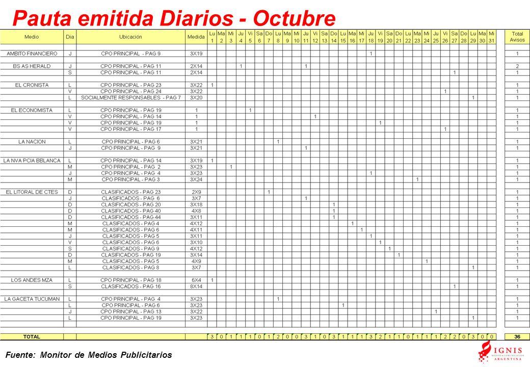 Pauta emitida Diarios - Octubre Fuente: Monitor de Medios Publicitarios
