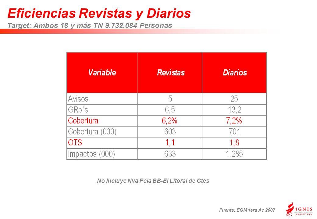 Eficiencias Revistas y Diarios Target: Ambos 18 y más TN 9.732.084 Personas Fuente: EGM 1era Ac 2007 No Incluye Nva Pcia BB-El Litoral de Ctes