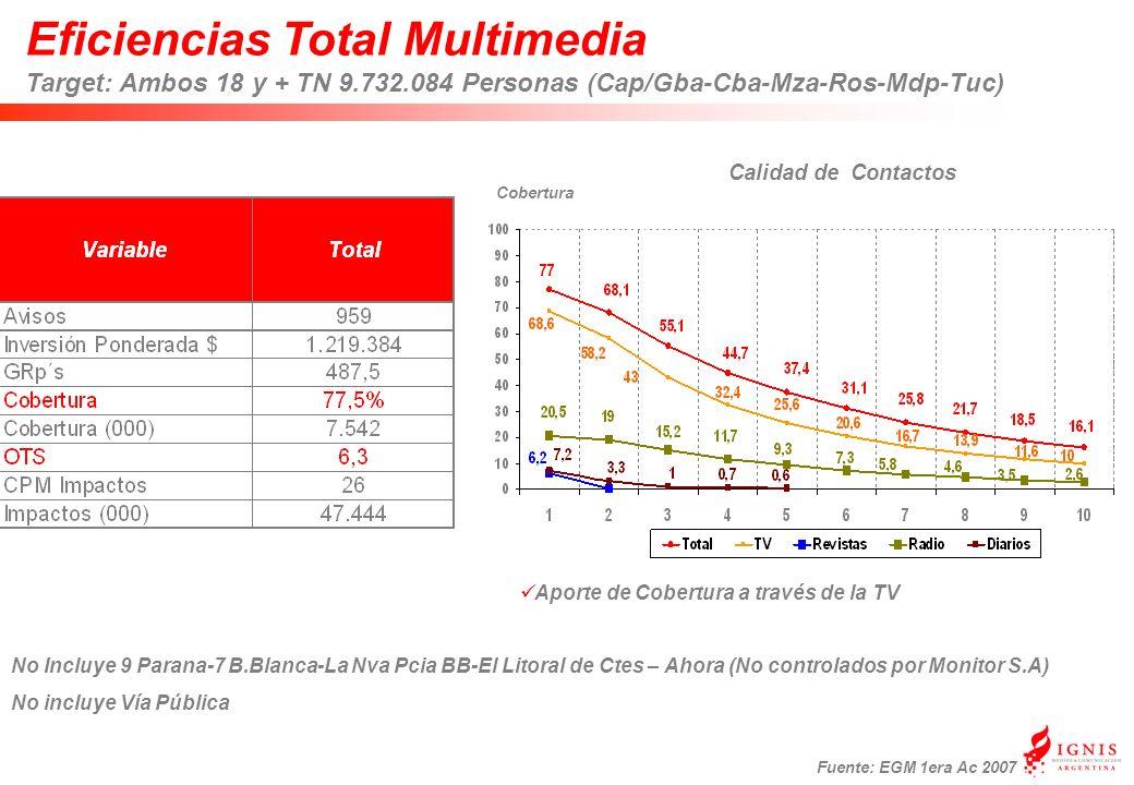 Eficiencias Total Multimedia Target: Ambos 18 y + TN 9.732.084 Personas (Cap/Gba-Cba-Mza-Ros-Mdp-Tuc) Fuente: EGM 1era Ac 2007 Aporte de Cobertura a través de la TV Cobertura Calidad de Contactos No Incluye 9 Parana-7 B.Blanca-La Nva Pcia BB-El Litoral de Ctes – Ahora (No controlados por Monitor S.A) No incluye Vía Pública