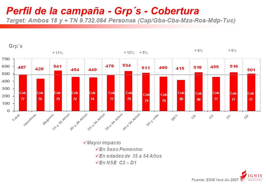 Perfil de la campaña - Grp´s - Cobertura Target: Ambos 18 y + TN 9.732.084 Personas (Cap/Gba-Cba-Mza-Ros-Mdp-Tuc) Grp´s Cob 77 + 11% + 10% + 6% Mayor impacto En Sexo Femenino En edades de 35 a 54 Años En NSE C2 – D1 Cob 80 Cob 80 Cob 77 Cob 77 Cob 77 Cob 76 Cob 79 Cob 72 Cob 74 Cob 77 Cob 79 Cob 79 Cob 79 + 5% + 6% Fuente: EGM 1era Ac 2007