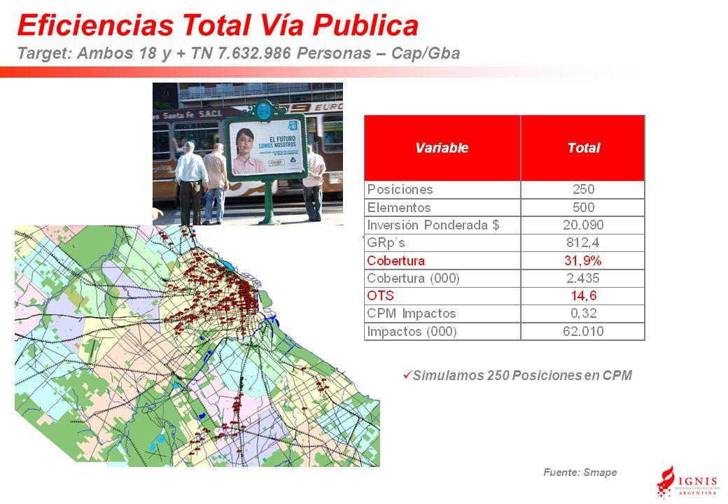 Eficiencias Total Vía Publica Target: Ambos 18 y + TN 7.632.986 Personas – Cap/Gba Fuente: Smape Simulamos 250 Posiciones en CPM