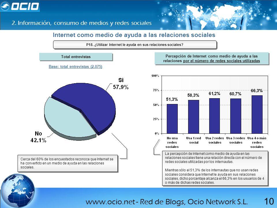www.ocio.net - Red de Blogs, Ocio Network S.L. 10 2. Información, consumo de medios y redes sociales Internet como medio de ayuda a las relaciones soc
