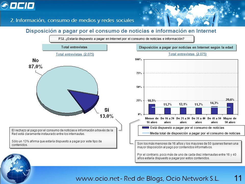 www.ocio.net - Red de Blogs, Ocio Network S.L. 11 2. Información, consumo de medios y redes sociales Total entrevistas (2.075) El rechazo al pago por