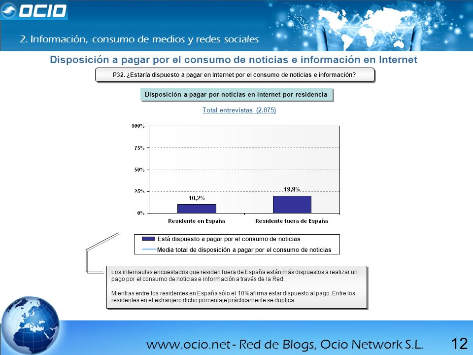 www.ocio.net - Red de Blogs, Ocio Network S.L. 12 2. Información, consumo de medios y redes sociales Total entrevistas (2.075) Los internautas encuest