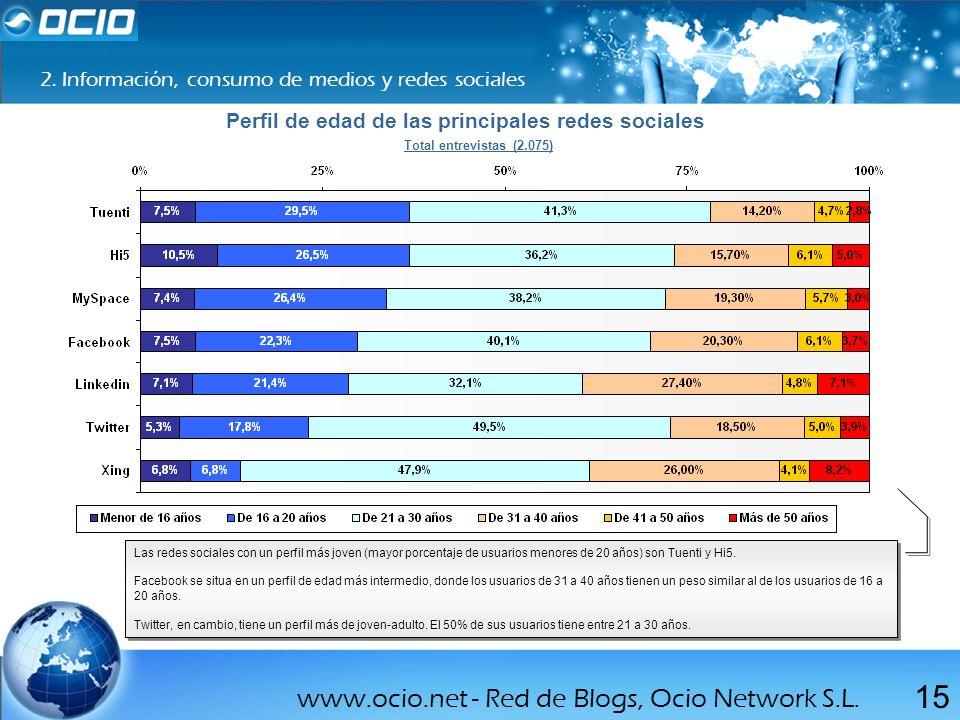 www.ocio.net - Red de Blogs, Ocio Network S.L. 15 2. Información, consumo de medios y redes sociales Total entrevistas (2.075) Las redes sociales con