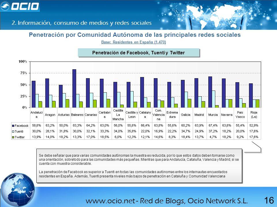 www.ocio.net - Red de Blogs, Ocio Network S.L. 16 2. Información, consumo de medios y redes sociales Penetración por Comunidad Autónoma de las princip