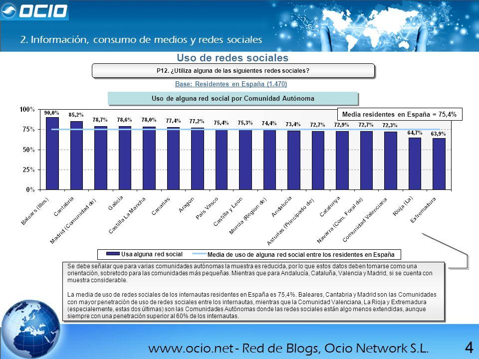 www.ocio.net - Red de Blogs, Ocio Network S.L.4 Uso de redes sociales P12.