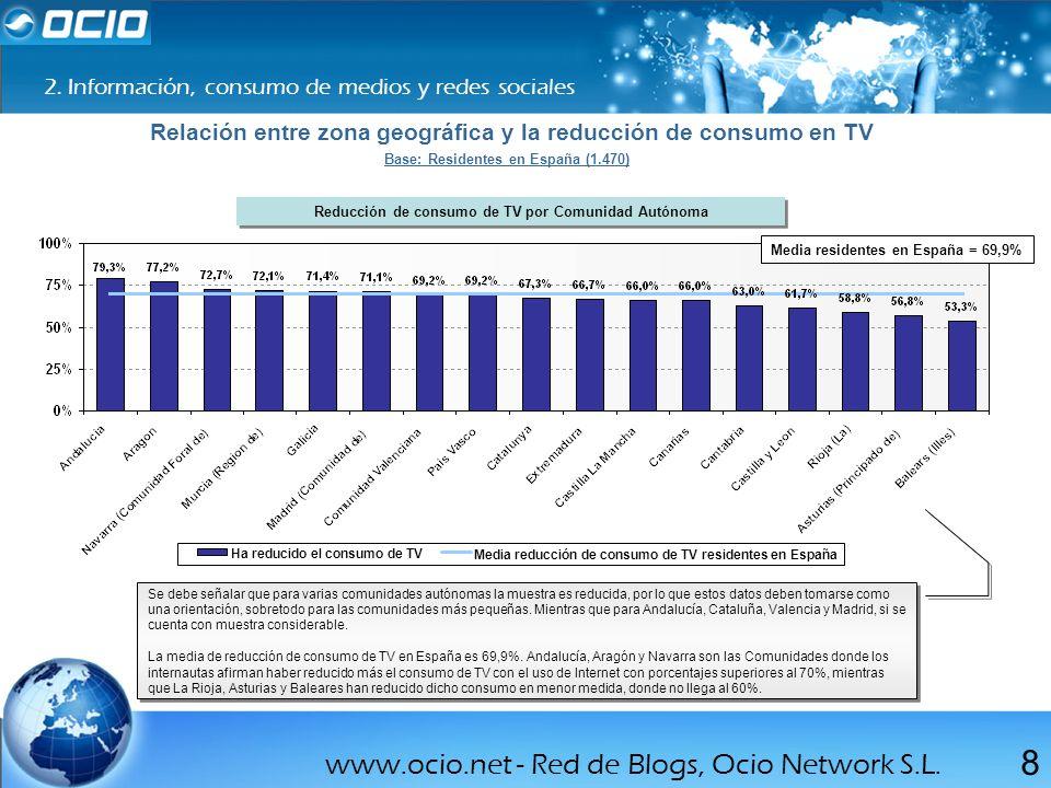 www.ocio.net - Red de Blogs, Ocio Network S.L. 8 2. Información, consumo de medios y redes sociales Relación entre zona geográfica y la reducción de c