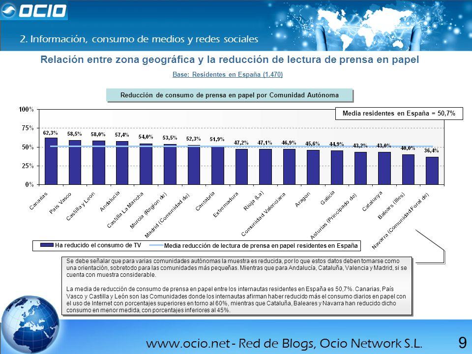 www.ocio.net - Red de Blogs, Ocio Network S.L. 9 2. Información, consumo de medios y redes sociales Relación entre zona geográfica y la reducción de l